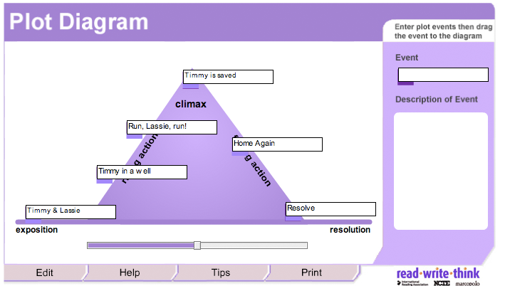 Plot and theme below is an example of a plot diagram ccuart Images