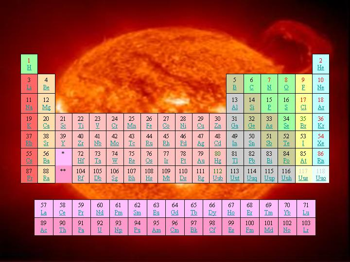 Periodic Table and Energy